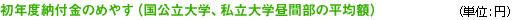 初年度納付金のめやす(国公立大学、私立大学昼間部の平均額)(単位:円)